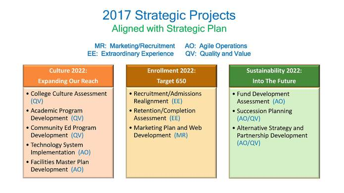 Strategic Plan 2
